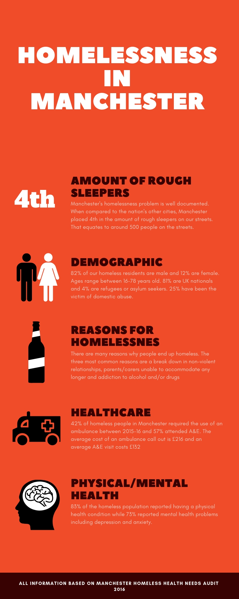 Information about homelessness in Manchester