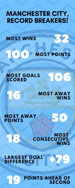 Records broken by Manchester City this season